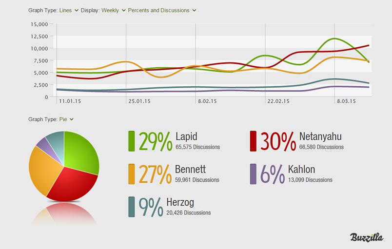 Buzzilla research platform-chatter volume