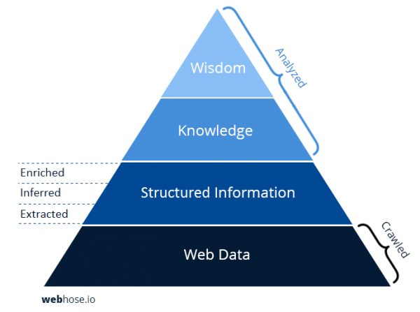 DIKW-hierarchy-structured-information