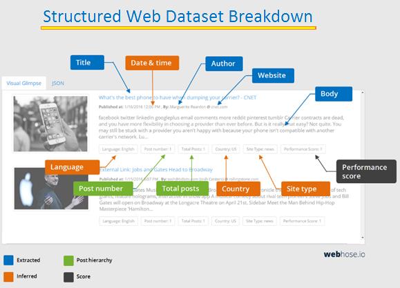 structured-web-dataset-breakdown